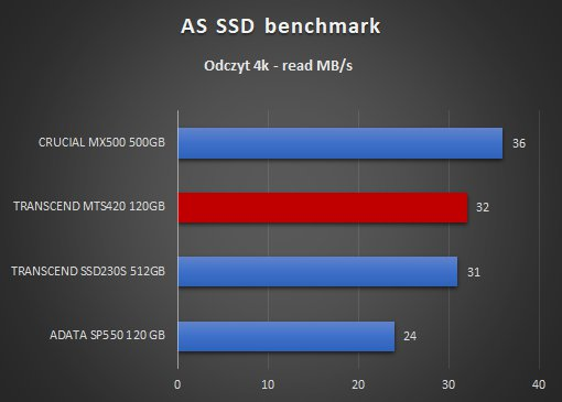 Transcend MTS420 120GB AS SSD benchmark odczyt 4k