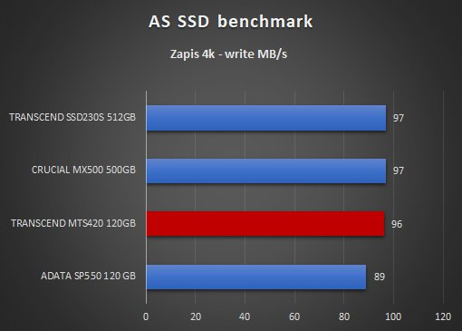 Transcend MTS420 120GB AS SSD benchmark zapis 4k