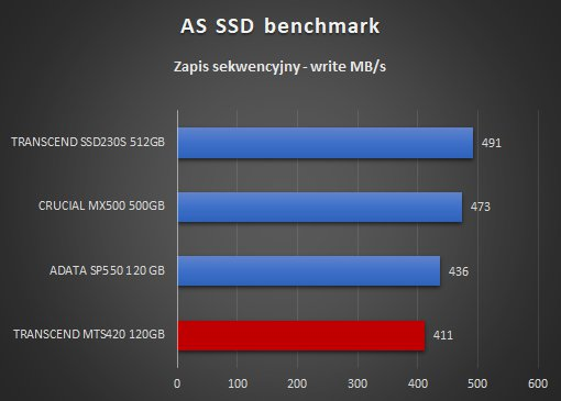 Transcend MTS420 120GB AS SSD benchmark zapis sekwencyjny